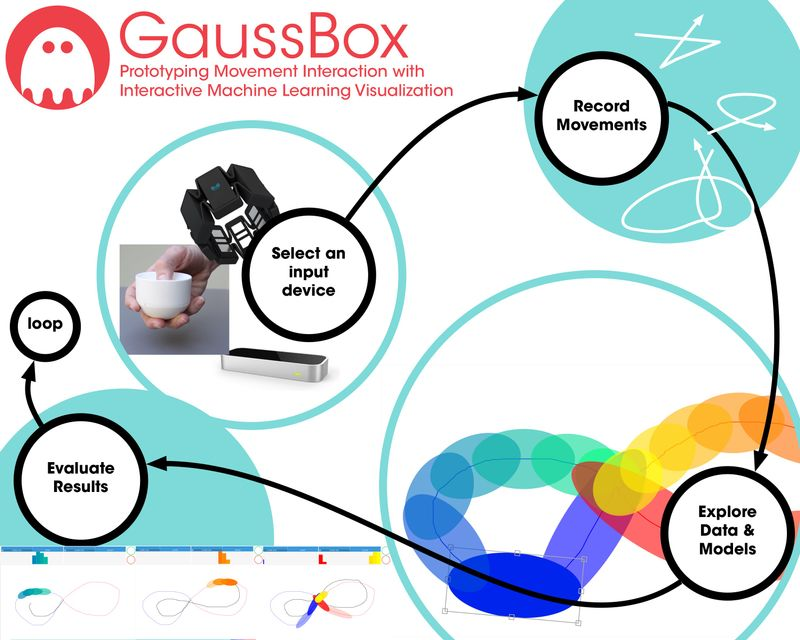 Gaussbox principle