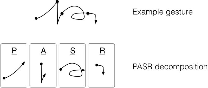 The PASR representation of gestures